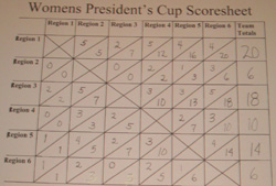 Women's President's Cup Scores